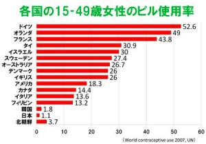 2007世界ピル普及率