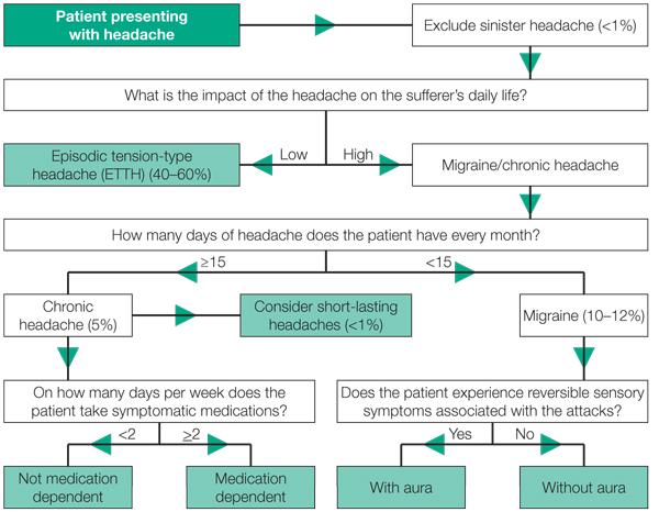 Migraine-screening-algorithm1